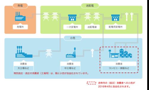 電力供給の仕組み|電力小売全面自由化|資源エネルギー庁